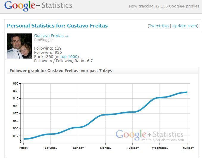 google plus, rede social, código