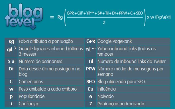 ranking para seu blog bloglevel