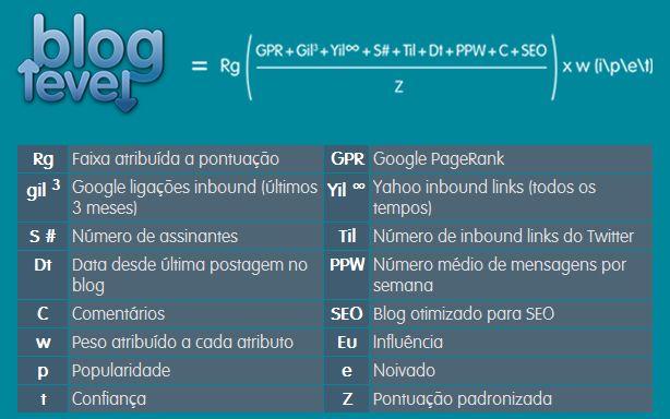 ranking para seu blog bloglevel