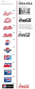 Histórico de logos Coca e Pepsi