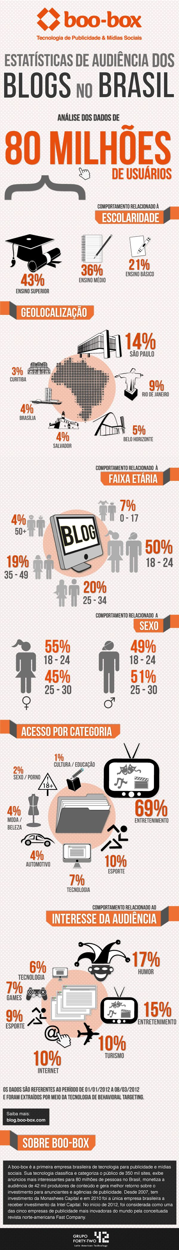 infografico blogs no brasil 2012