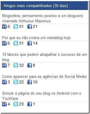 plugin redes sociais artigos