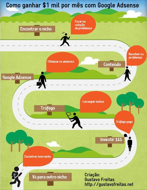 Como ganhar dinheiro com Google Adsense infografico