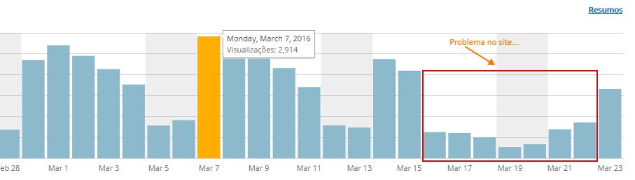Quando acesso o WordPress baixa um arquivo download.gz Como resolver